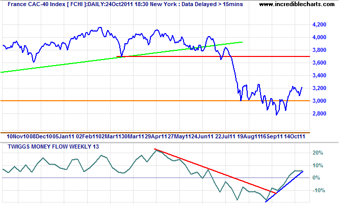 CAC-40 Index