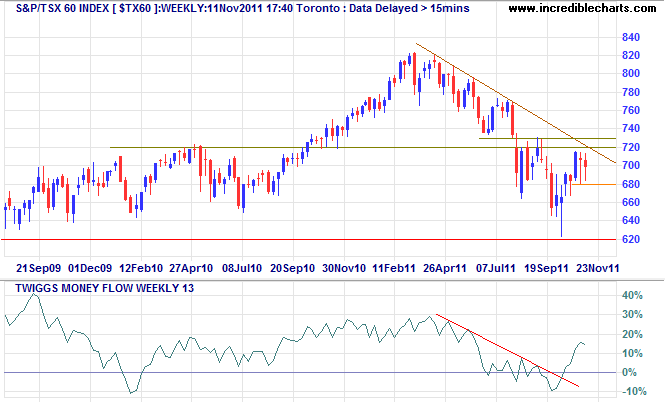 TSX 60 Index