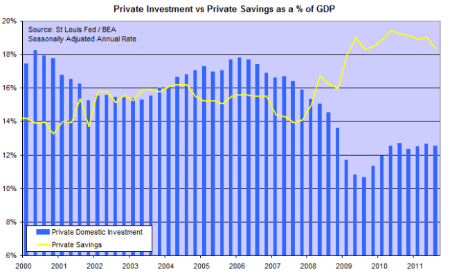 Gross Domestic Private Investment and Savings