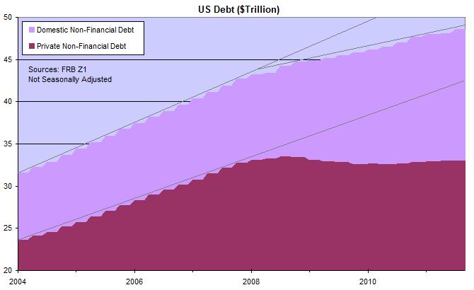 US Domestic and Private Non-Financial Debt