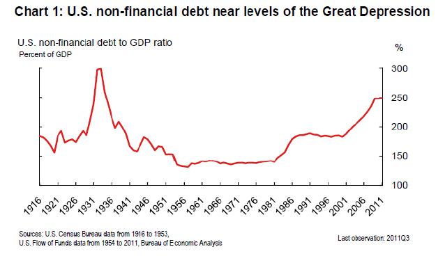 US Debt/GDP 1916 - 2011