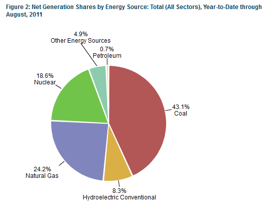 US Energy Sources