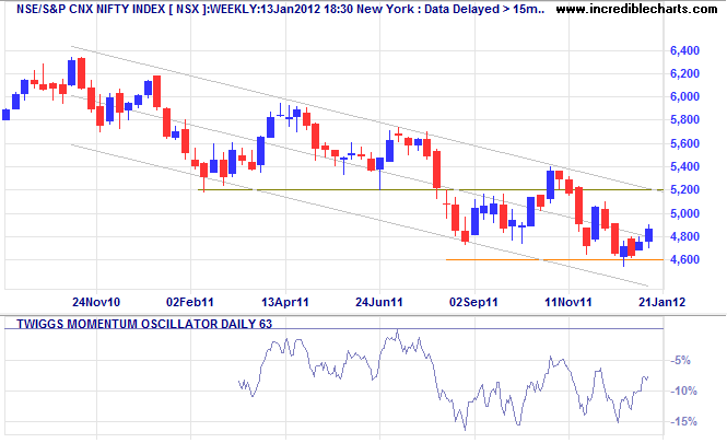 S&P/NSE Nifty Index