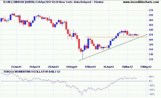 Dow Jones Hong Kong Index