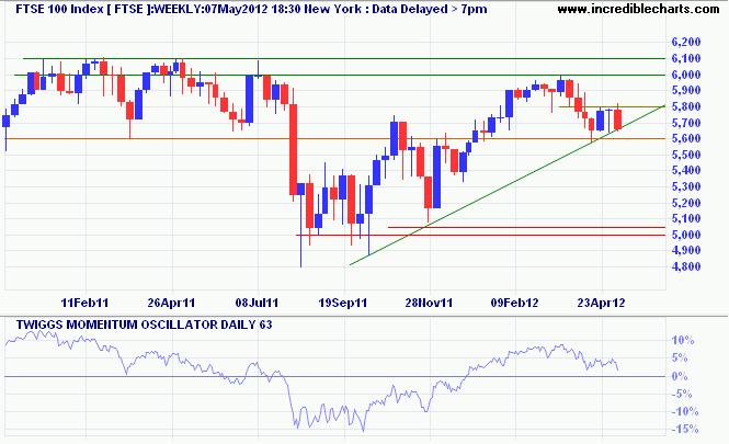 FTSE 100 Index