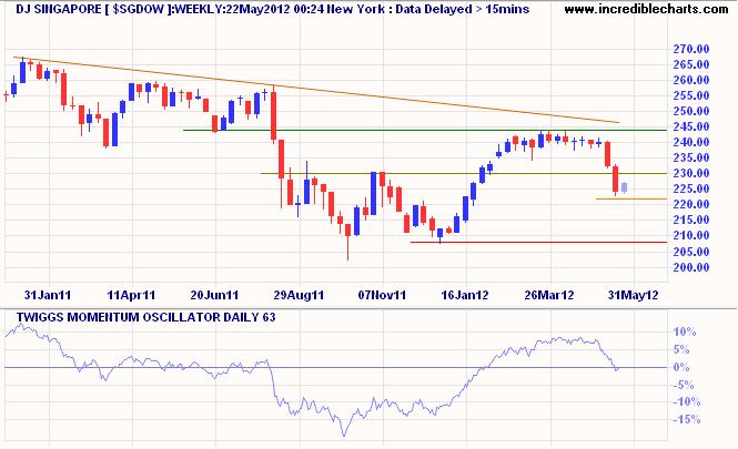 Dow Jones Singapore Index
