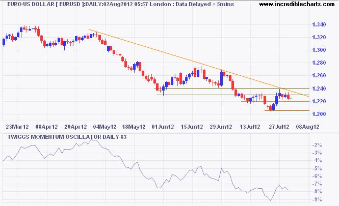 Forex euro rand форекс прогноз пара фунт доллар на 13.07.2012