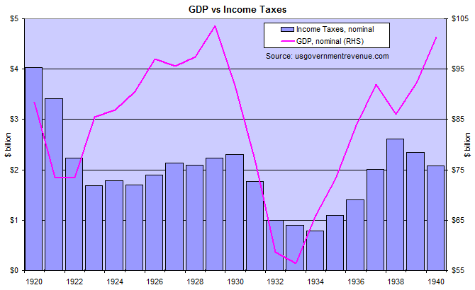 US Income Taxes and GDP 1920 to 1940