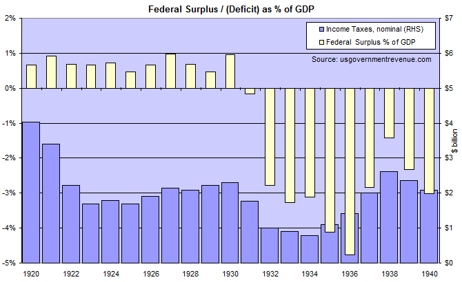 US Income Taxes and Budget Surplus 1920 to 1940