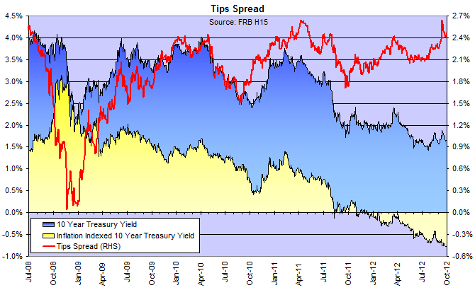 10-Year Treasury Yield v. 10-Year TIPS Yield