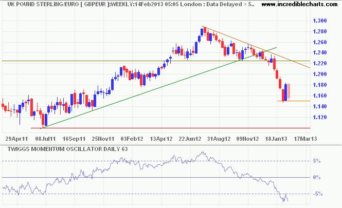 Pound Sterling/USD