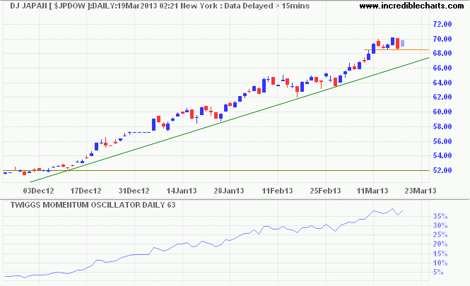 Dow Jones Japan Index