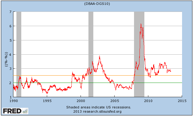 Baa Risk Premium