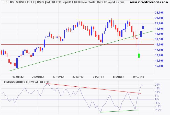 BSE Sensex Index