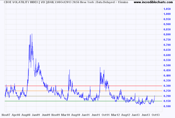 VIX Index