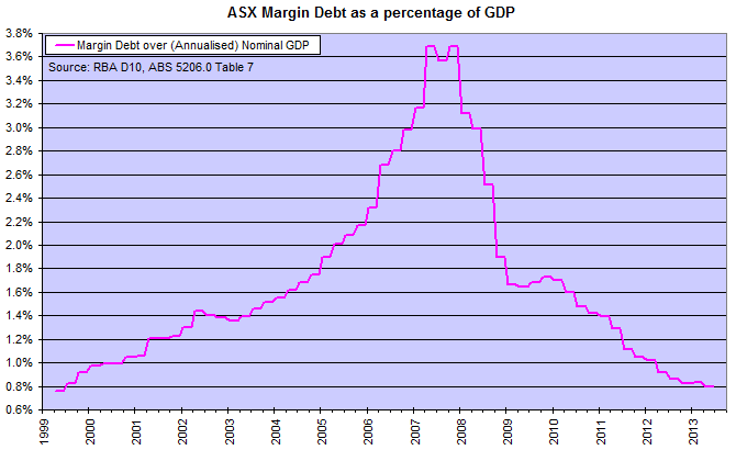 ASX Margin Debt to GDP