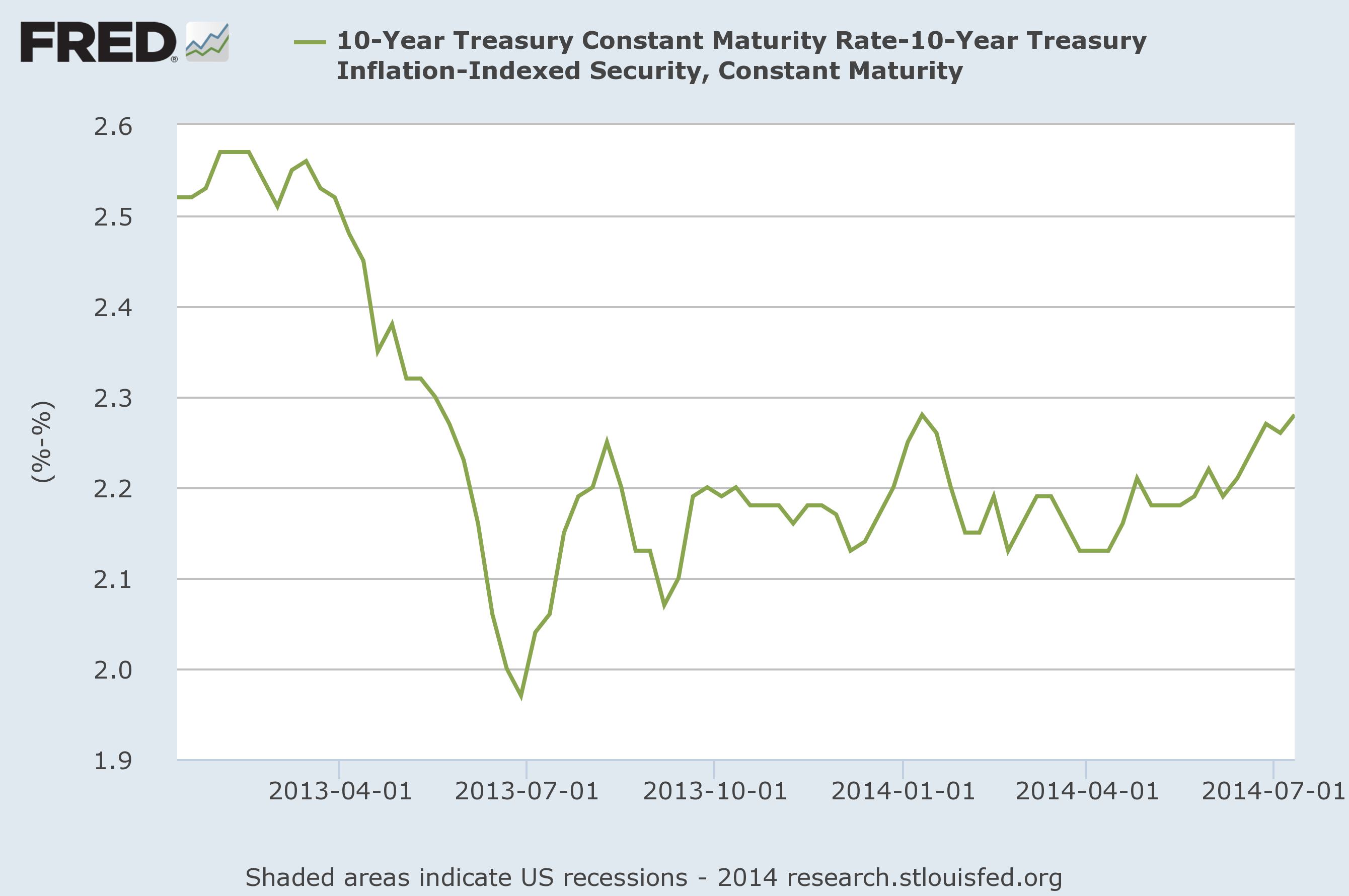 10-Year Treasury Yields minus 10-Year Inflation Indexed (TIPS) Yields