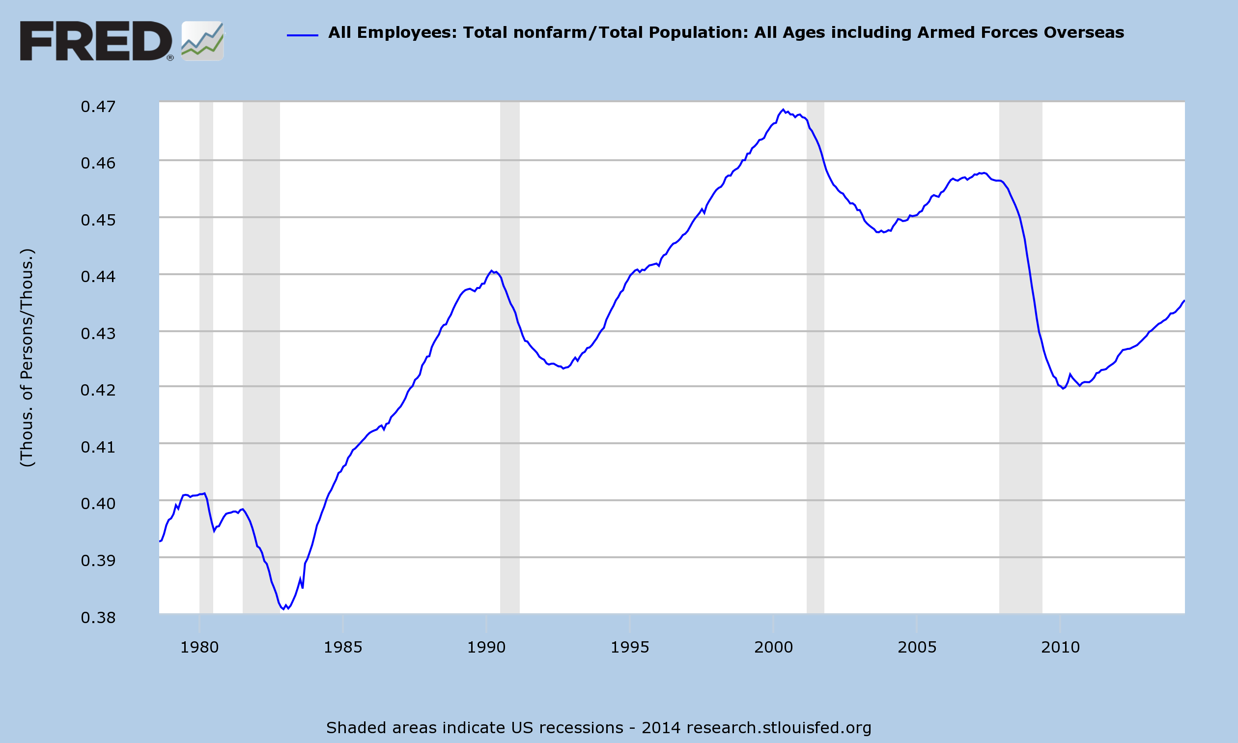 Employment Participation Rate