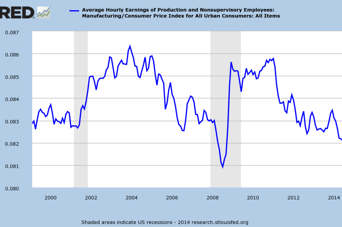 Manufacturing earnings