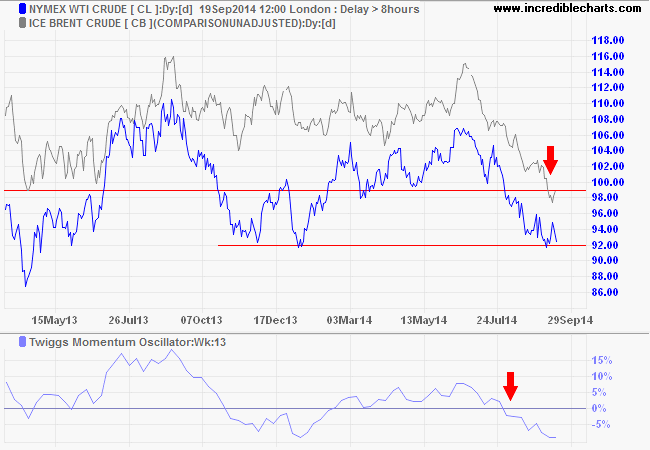 Nymex and Brent Crude