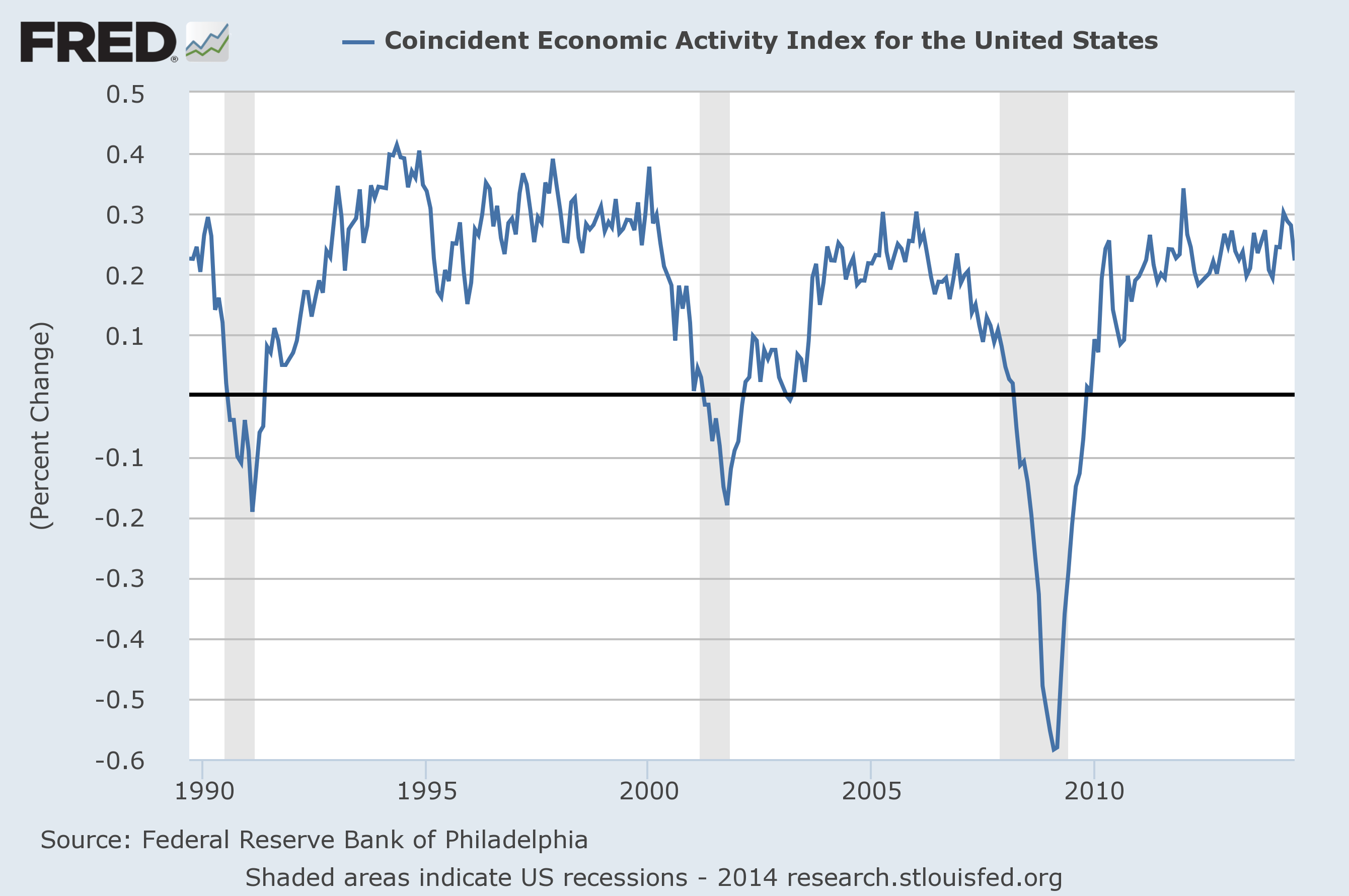Coincident Economic Activity Index