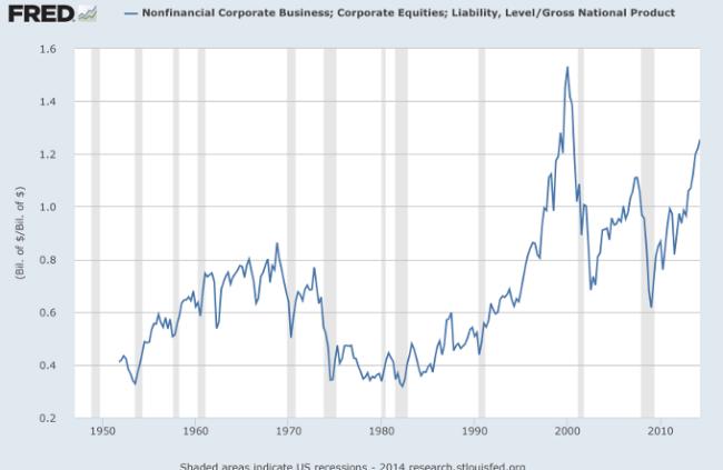 US Market Cap to GNP