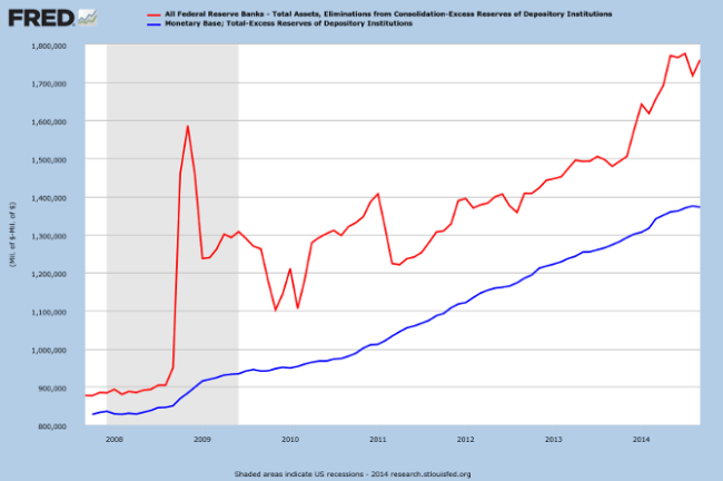Fed Total Assets minus Excess Reserves compared to Working Monetary Base