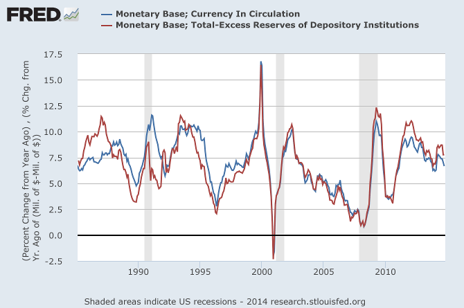 US Monetary Base minus Excess Reserves and Currency in Circulation ROC