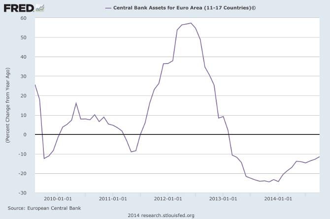 ECB Total Assets