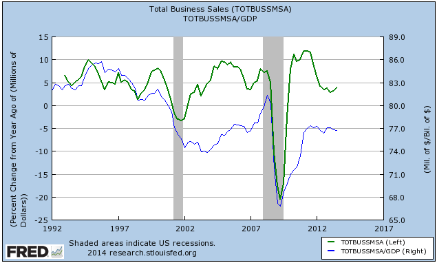 Total US Business Sales Percentage Growth and over GDP