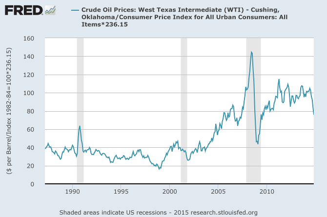 Nymex WTI Crude adjusted to November 2014 prices