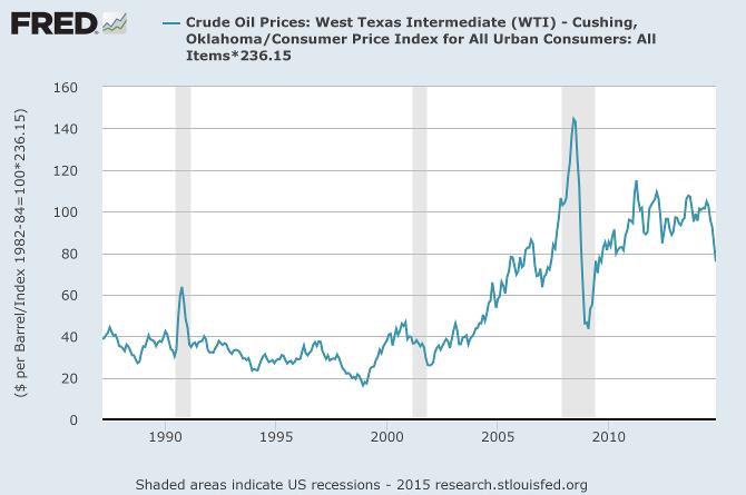 Nymex WTI Crude adjusted to November 2014 prices