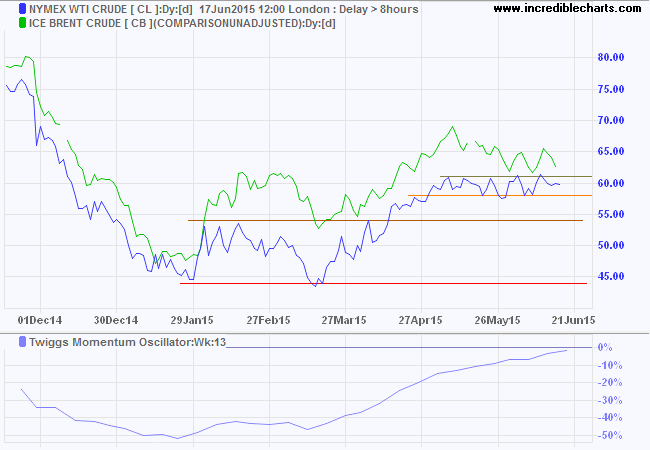 Nymex WTI Light Crude and Brent Crude