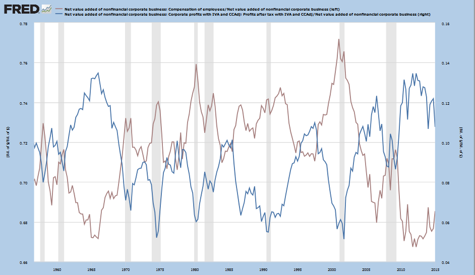 Profits and Labor Costs as a percentage of Net Value Added
