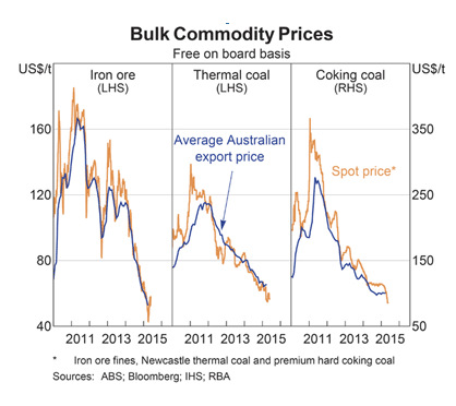 Bulk Commodity Prices