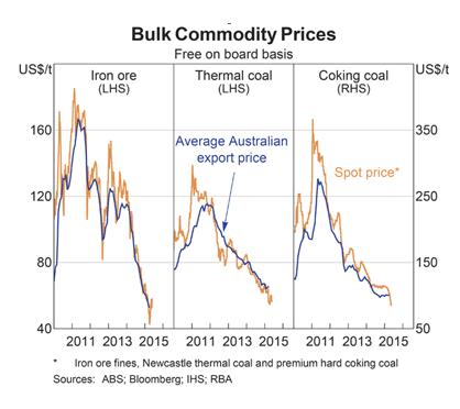 Bulk Commodity Prices