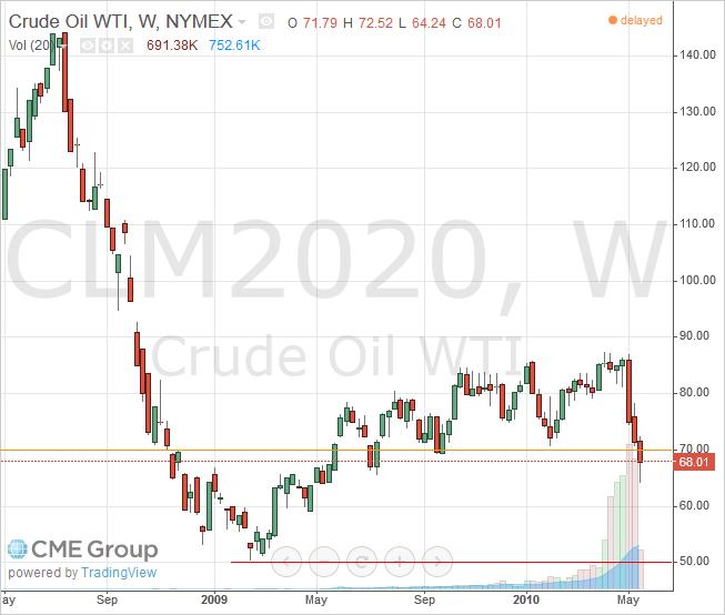 June 2020 Light Crude