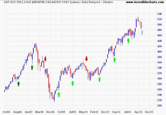 ASX 200 Accumulation Index