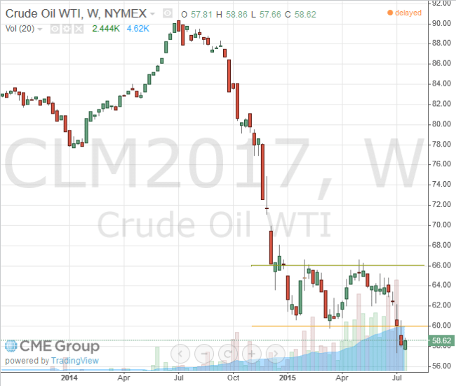 Nymex WTI Light Crude June 2017 Futures