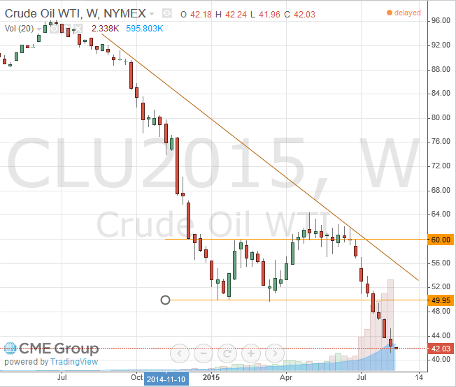 Nymex WTI Light Crude September 2015 Futures