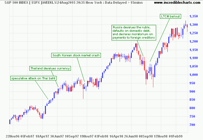 S&P 500 1996-1998