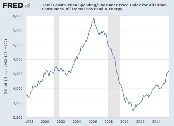 US Construction Spending adjusted by Core CPI