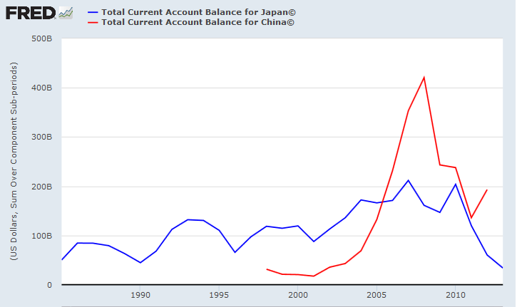 Current Accounts China & Japan