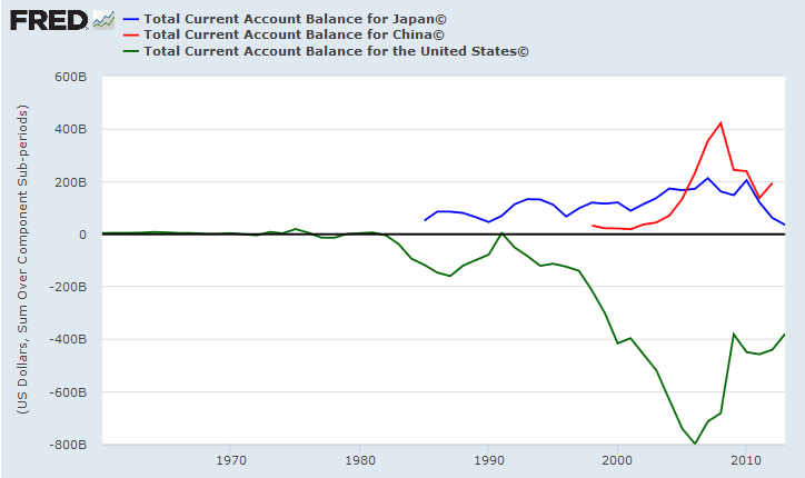 Current Account USA
