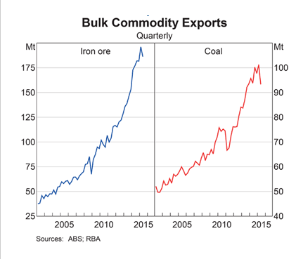 RBA: Bulk Commodity Exports