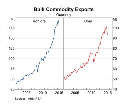 RBA: Bulk Commodity Exports