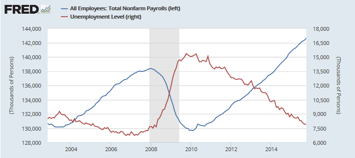 Employment and Unemployment