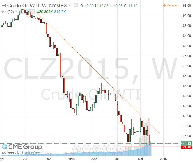 WTI Light Crude December 2015 Futures