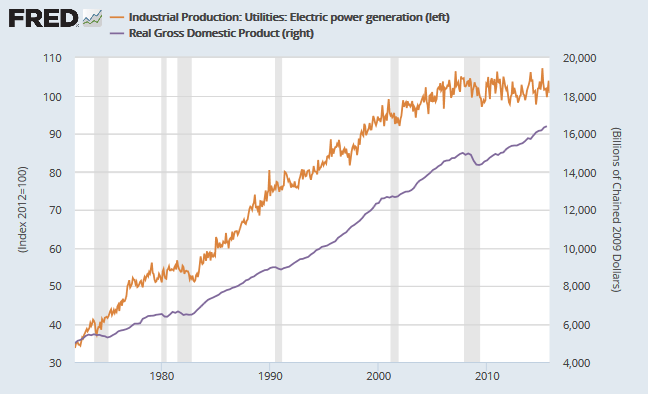 Electricity Production compared to Real GDP