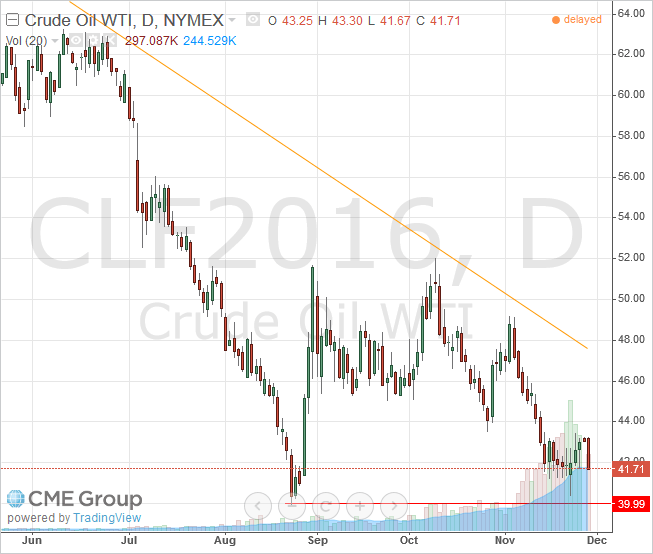 WTI Light Crude January 2016 Futures